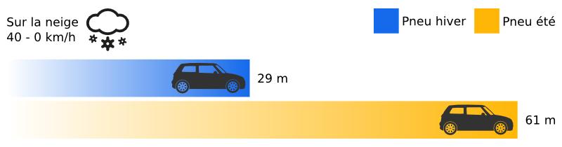 Comparatif des distance de freinage d'un pneu hiver sur la neige